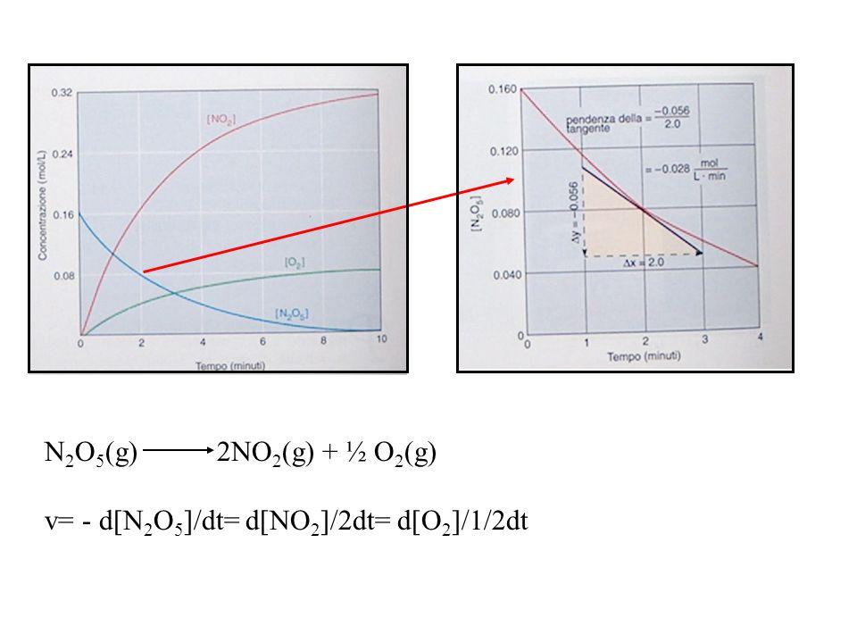 N2O5(g) 2NO2(g) + ½ O2(g) v= - d[N2O5]/dt= d[NO2]/2dt= d[O2]/1/2dt